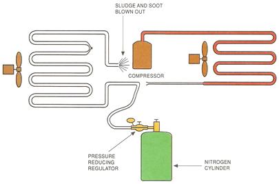 nitrogen pressure test